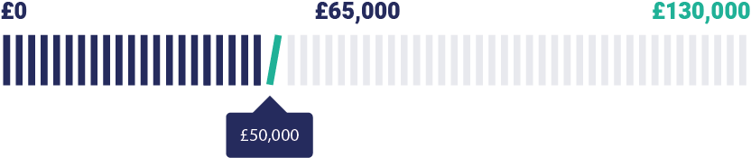 Donate graphic £50k